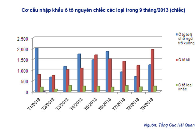 Xe nhập khẩu tăng 61,9% trong tháng 9