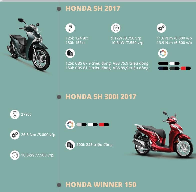 Infographic: Điểm mặt những mẫu xe máy ra mắt trong năm 2016