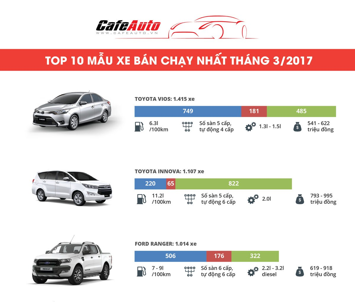 Infogarphic: Top 10 xe bán chạy nhất trong tháng 3/2017