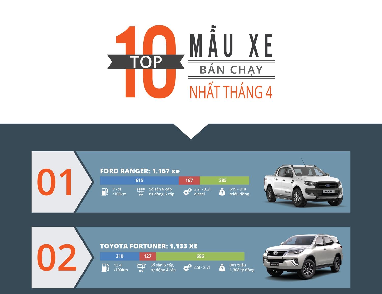 Infographic: Top 10 xe bán chạy nhất tháng 4/2017