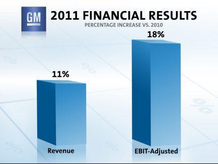 General Motors đạt lợi nhuận 7,6 tỷ USD trong năm 2011