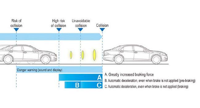 Toyota phát triển hệ thống PCS tốc độ cao