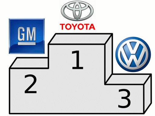 Toyota vượt mặt GM và VW