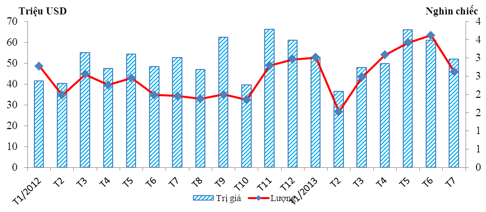 Nhập khẩu ô tô nguyên chiếc sụt giảm trong tháng 7