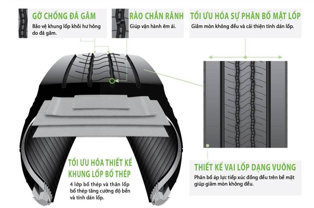 Bridgestone ra mắt dòng lốp Ecopia đầu tiên cho xe tải
