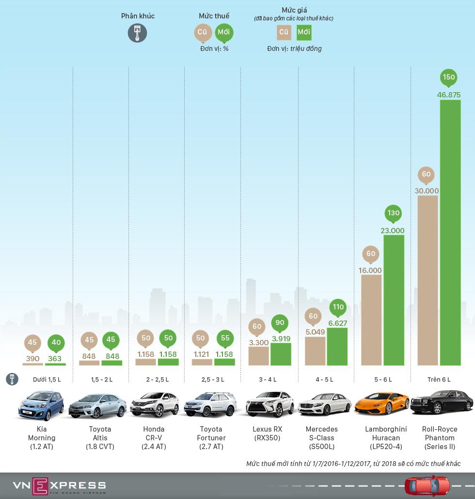 Giá ôtô Việt Nam sẽ tăng mạnh vì thuế