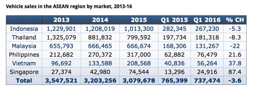 Tăng trưởng tiêu thụ ô tô Việt Nam đứng thứ 2 Đông Nam Á