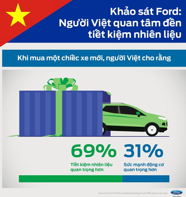 70% người Việt chọn xe tiết kiệm nhiên liệu