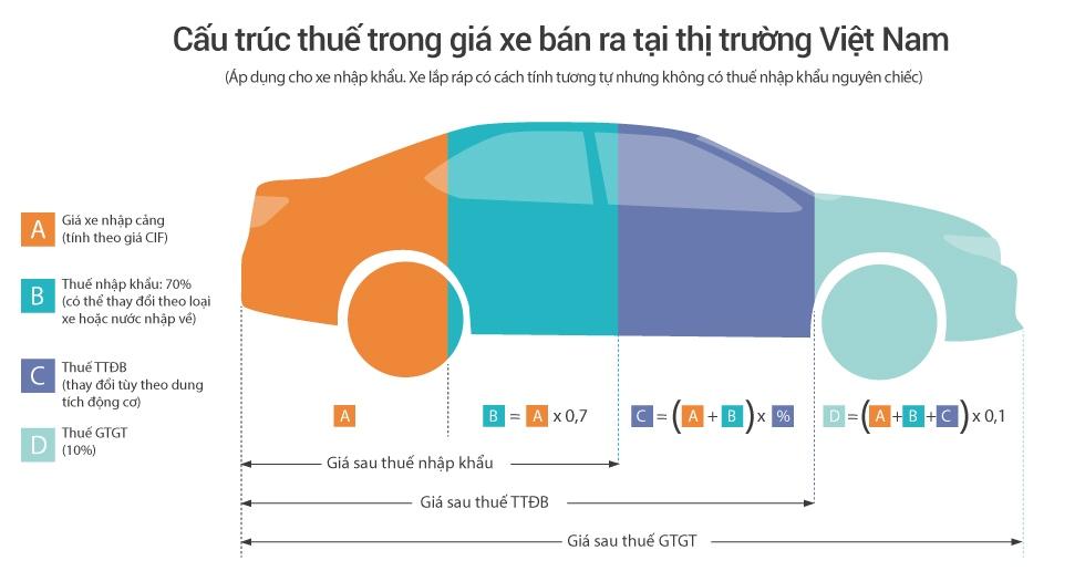 Gánh nặng thuế khiến người Việt khó mua ôtô
