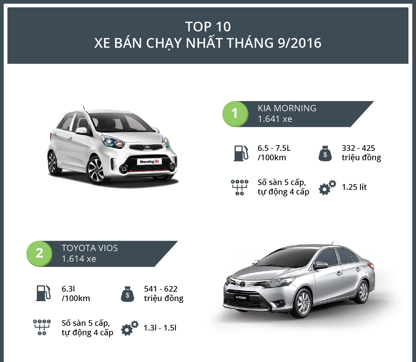 Infographic: Top 10 xe bán chạy nhất tháng 9/2016