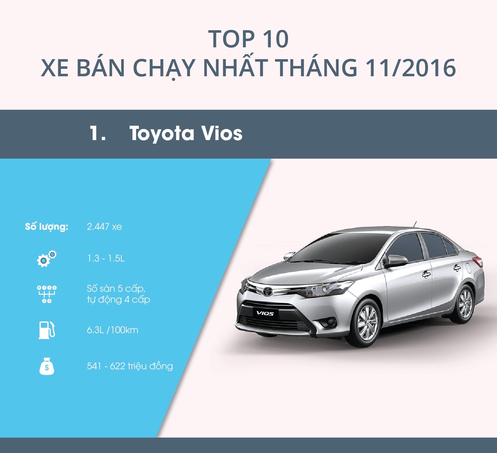 Infographic: Top 10 xe bán chạy nhất tháng 11/2016