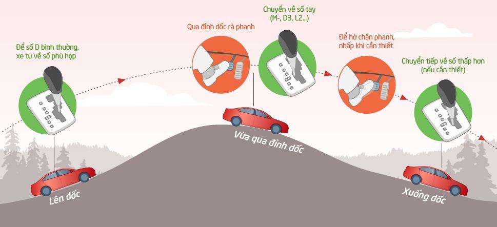 Kỹ năng đổ đèo xe số tự động cho người Việt