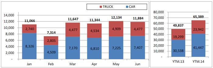 Tháng 6: xe nội tăng, xe ngoại giảm