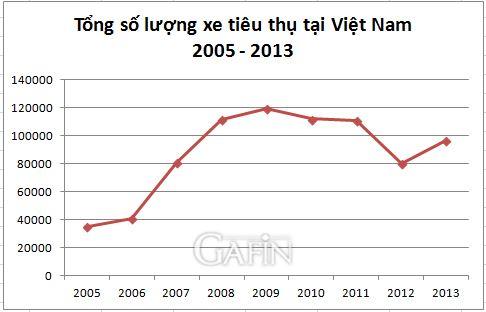 Tổng lượng xe tiêu thụ trên thị trường Việt Nam năm 2013 là 96.692 chiếc