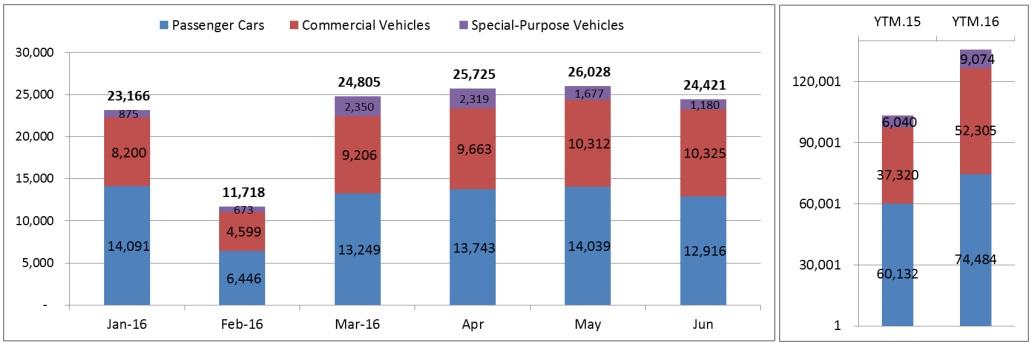 Người-Việt-mua-135,8-nghìn-xe-ô-tô-trong-6-tháng