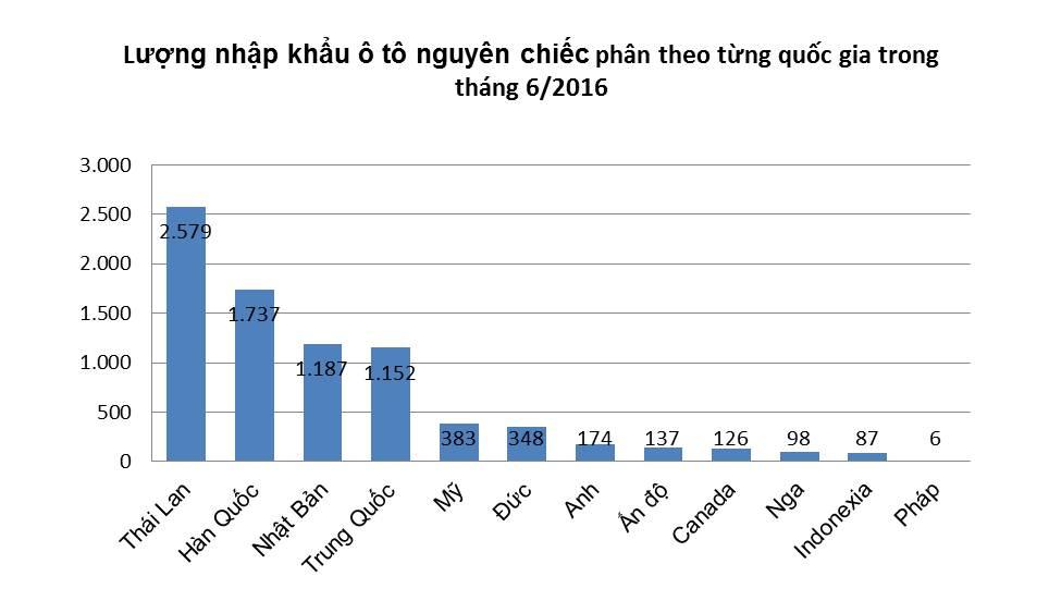 Người-Việt-nhập-49,9-nghìn-xe-trong-6-tháng