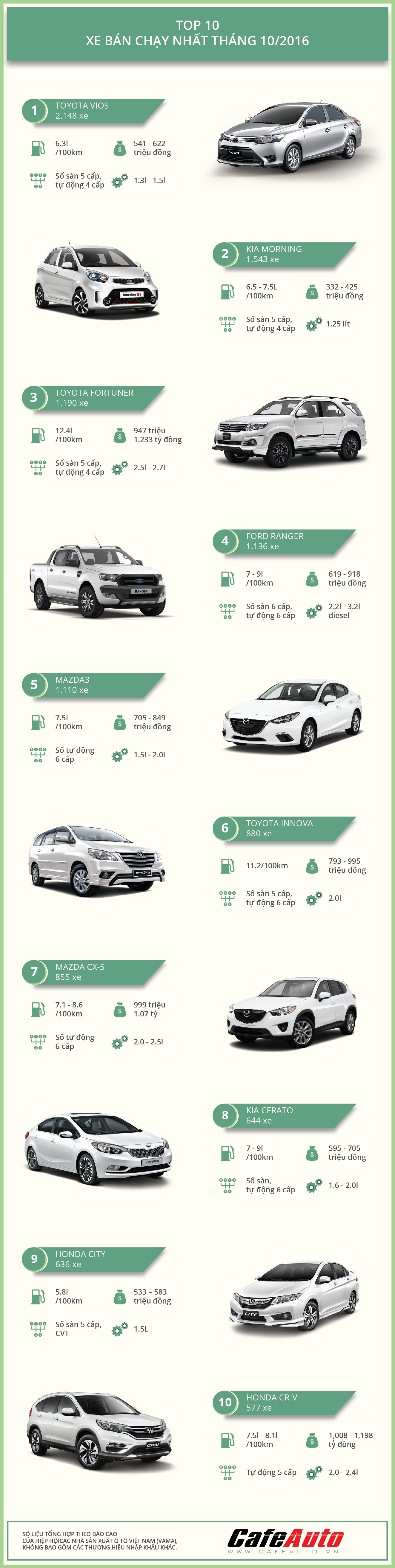 infographic-top-10-xe-ban-chay-nhat-thang-10-2016