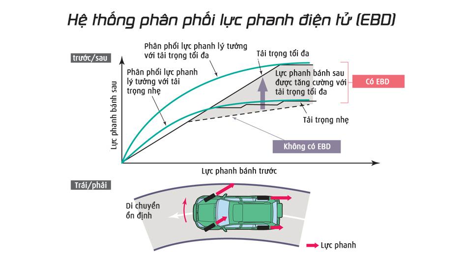 nhung-cong-nghe-an-toan-tren-oto-tai-xe-viet-can-biet