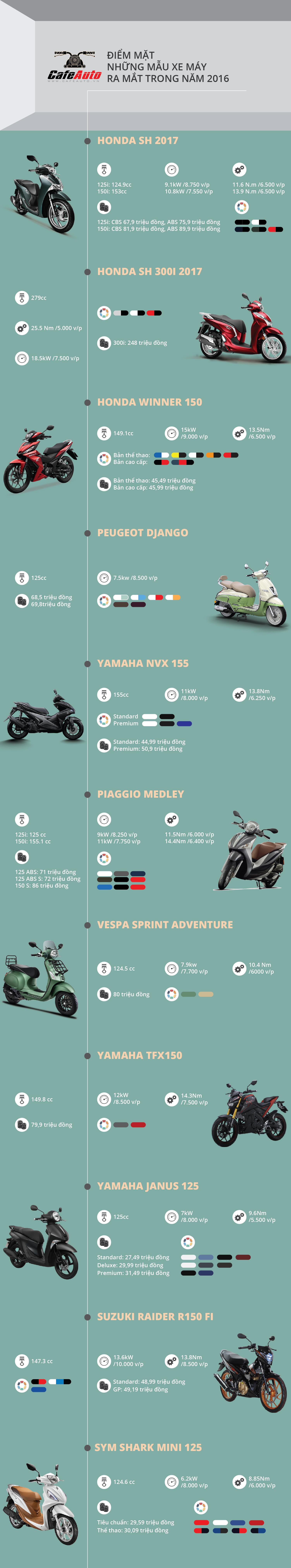 infographic-diem-mat-nhung-mau-xe-may-ra-mat-trong-nam-2016