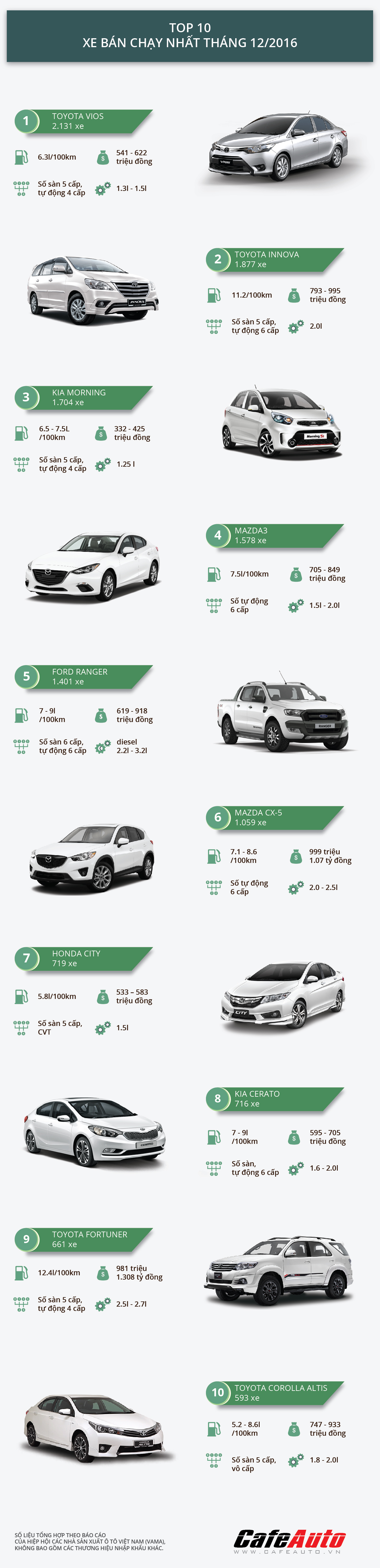 top-10-xe-ban-chay-nhat-thang-12-2016