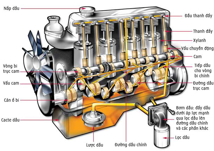 Một chiếc ô tô được cấu thành từ những bộ phận nào?