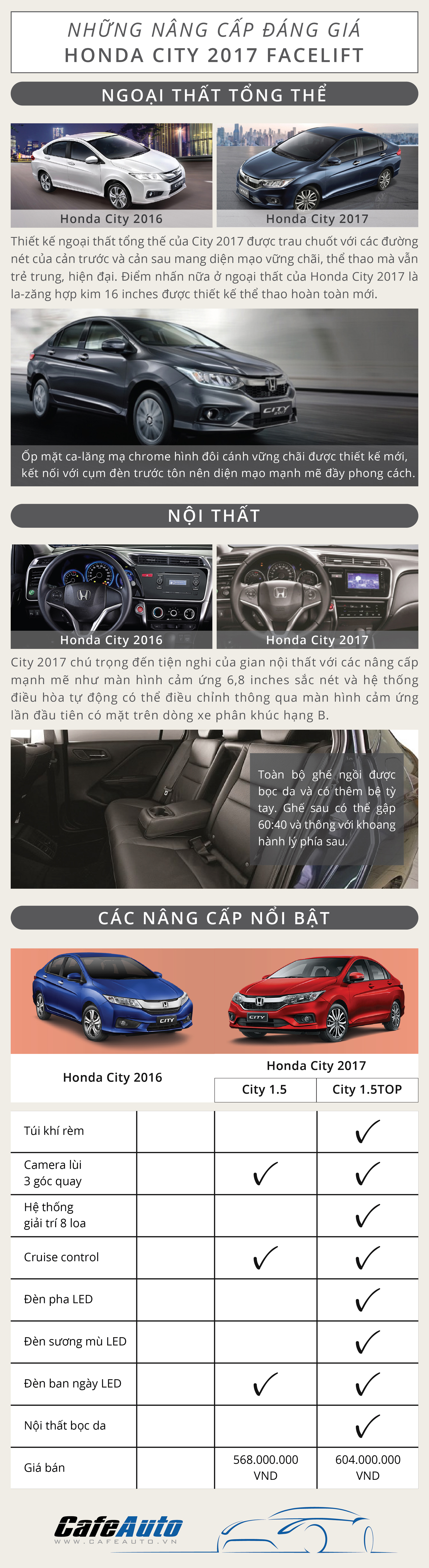 nhung-nang-cap-dang-gia-tren-honda-city-2017-facelift