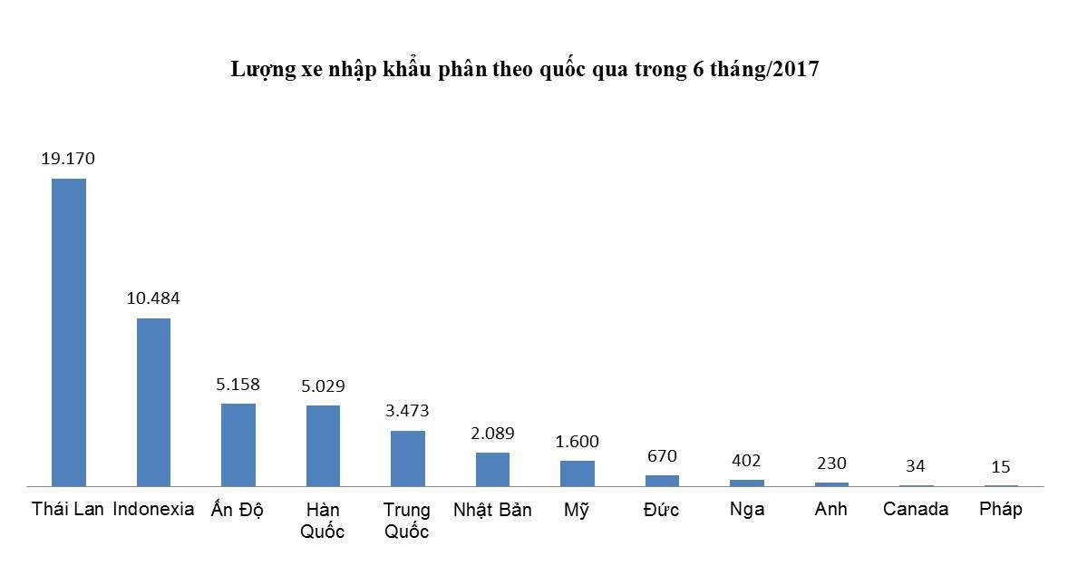 6-thang-nguoi-viet-nhap-51-000-xe-o-to-nguyen-chiec