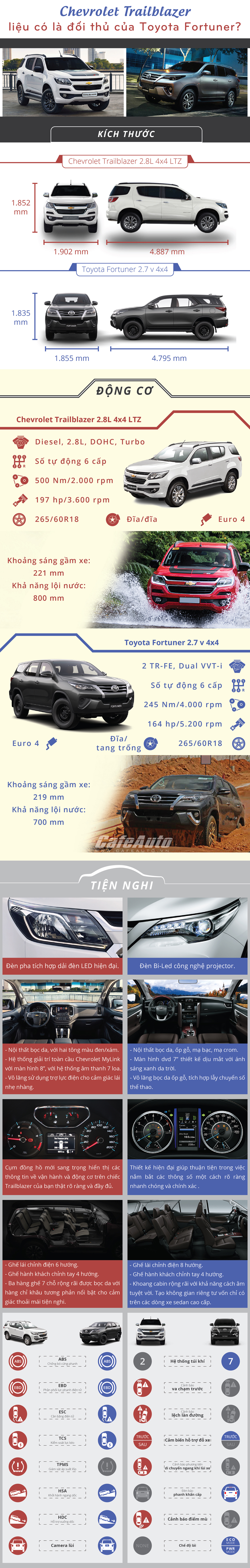 chevrolet-trailblazer-lieu-co-la-doi-thu-cua-toyota-fortuner