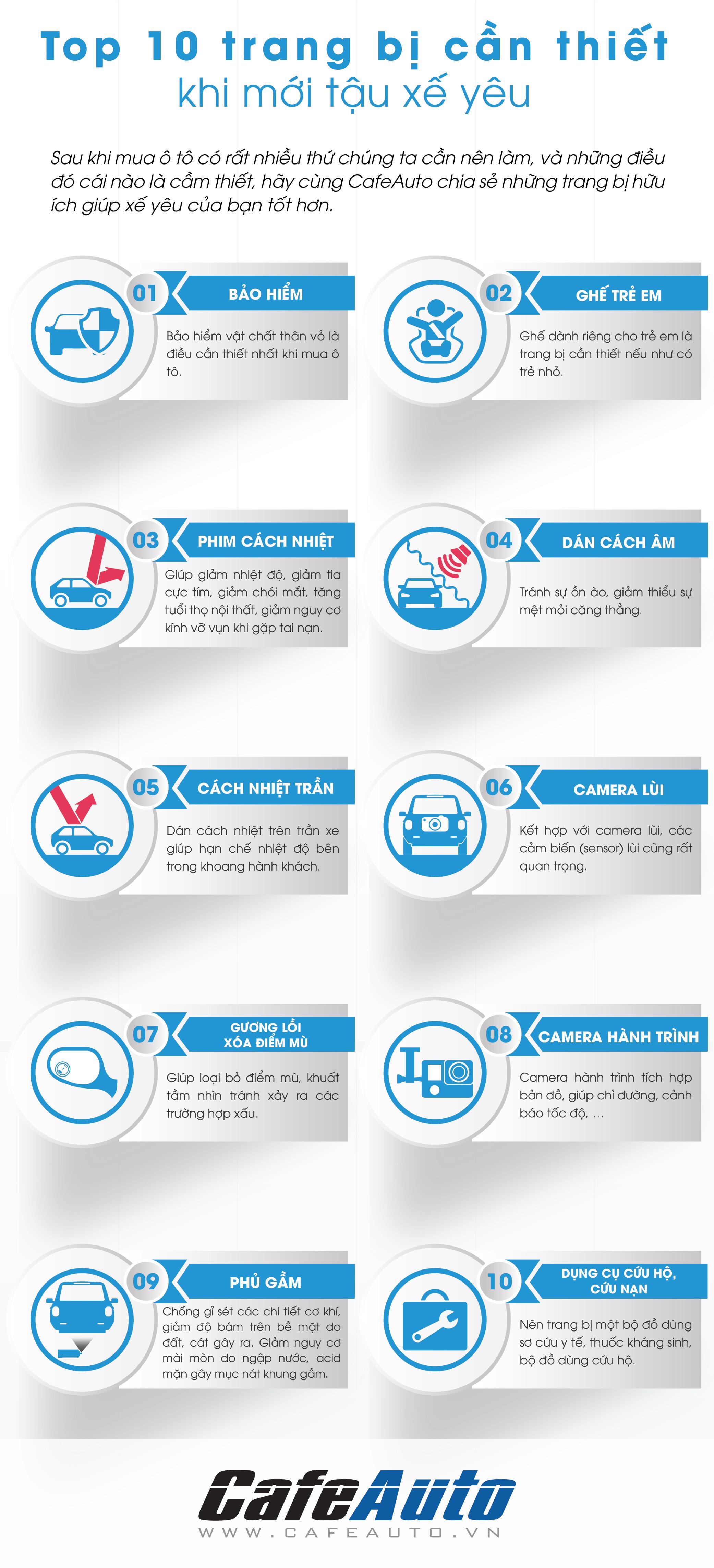 infographic-top-10-trang-bi-can-thiet-khi-moi-tau-xe-yeu