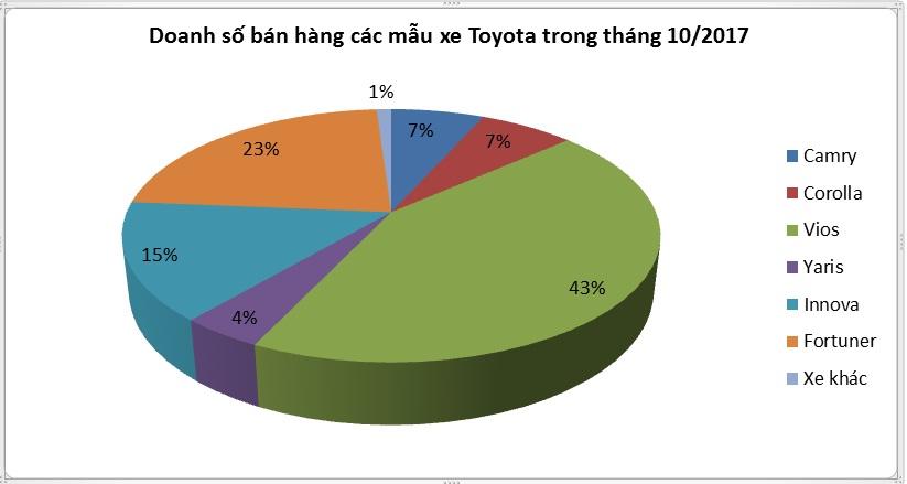 Tung nhiều ưu đãi khủng, doanh số tháng 10 của Toyota vẫn giảm 20% - ảnh 1