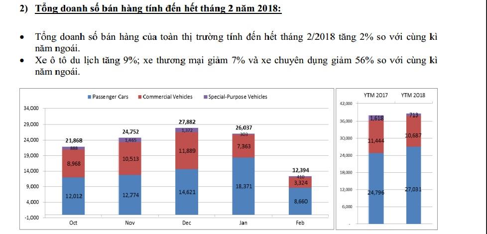 Doanh số thị trường ô tô lao dốc nhanh, giảm quá nửa