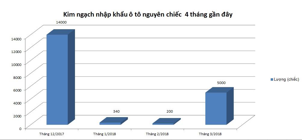 thang-3-2018-5000-xe-nhap-ve-co-gia-khoang-525-trieu-dong-chiec