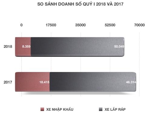 thi-truong-oto-nhap-khau-viet-nam-am-dam-dau-2018