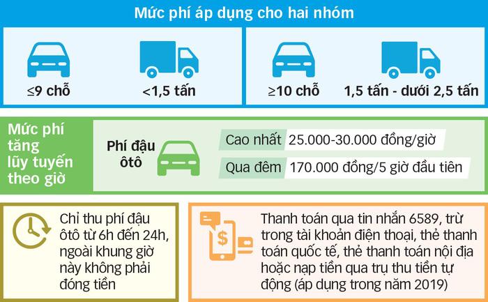 tp-hcm-thu-phi-dau-oto-20-000-30-000d-gio