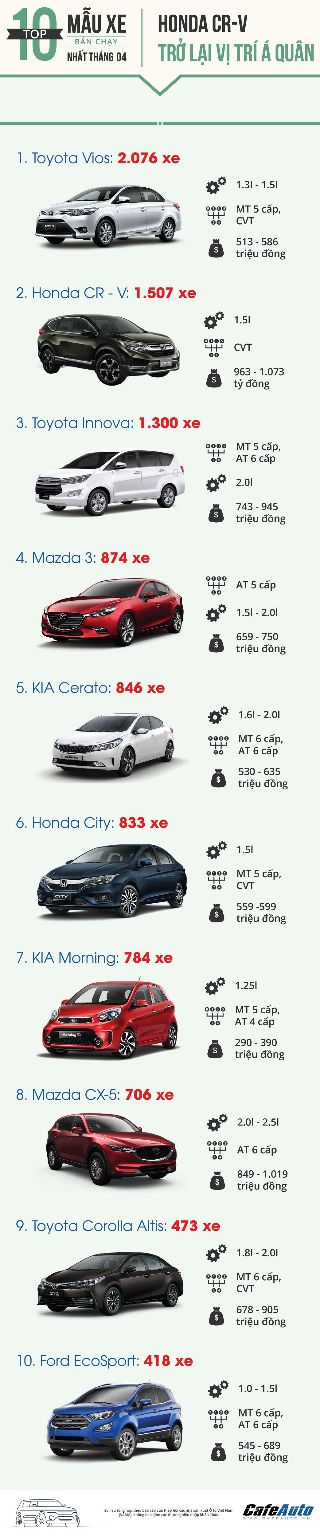 Top 10 xe bán chạy nhất thị trường tháng 4/2018: CR-V trở lại vị trí Á quân