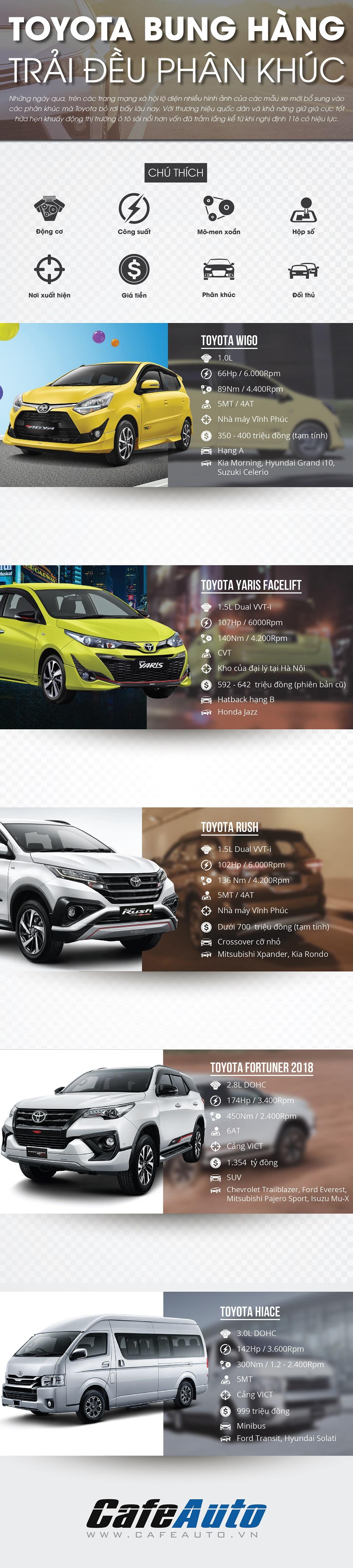 Toyota Việt Nam sắp bung hàng trải đều phân khúc