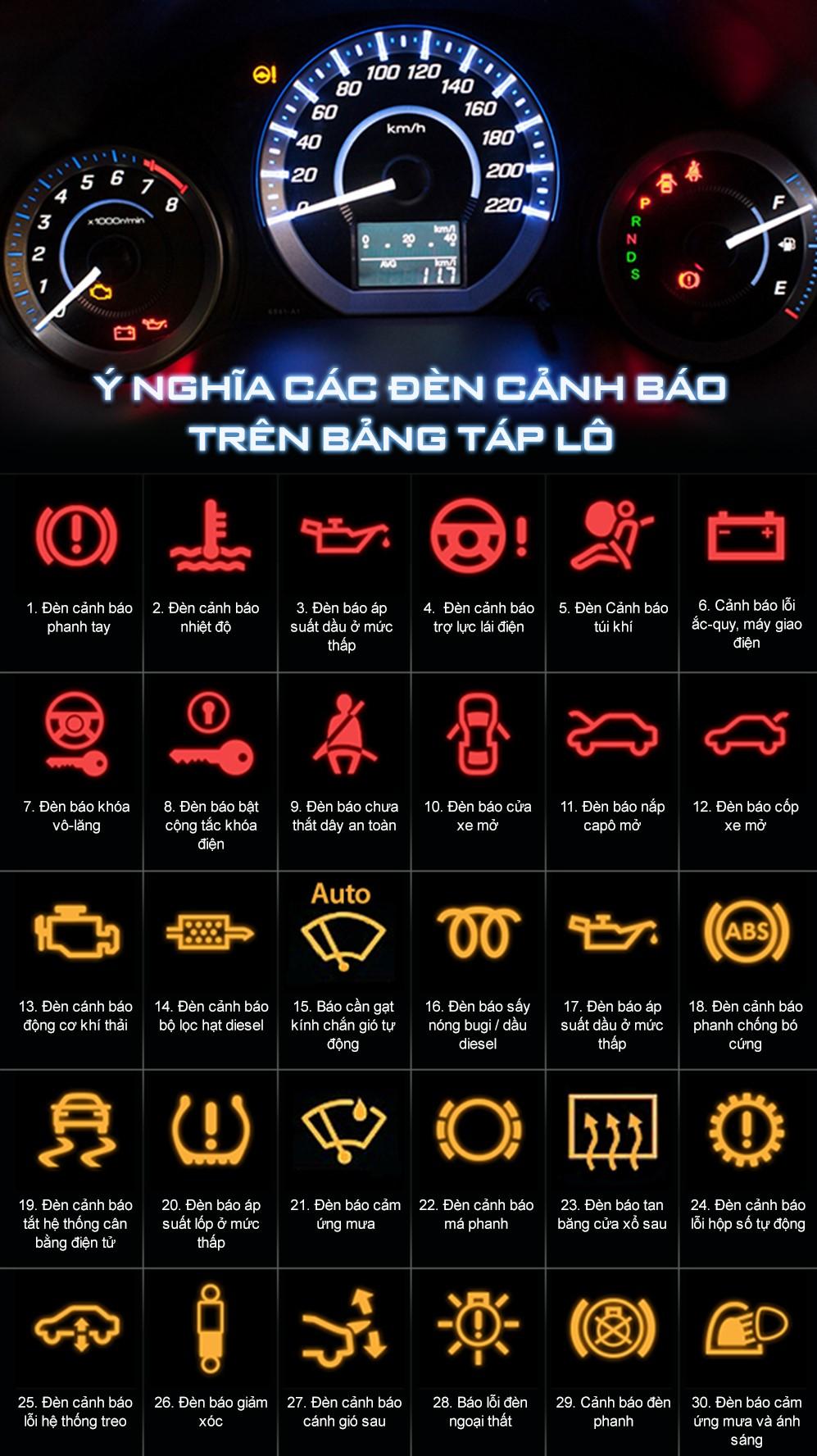 y-nghia-cac-den-canh-bao-tren-tap-lo-nhieu-tai-xe-khong-he-biet