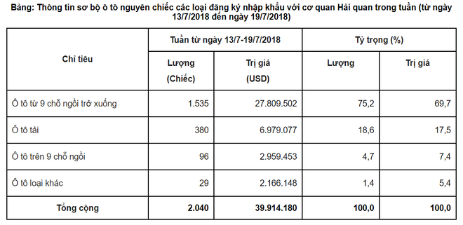 Ô tô nhập khẩu về Việt Nam nhiều kỷ lục, giá xe nội địa giảm mạnh?