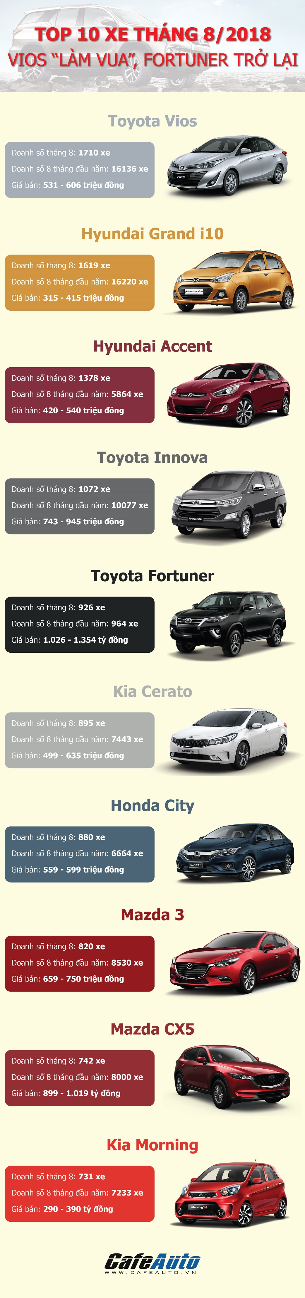 toyota-vios-'lam-vua'-fortuner-tro-lai-top-xe-ban-chay-thang-8-2018
