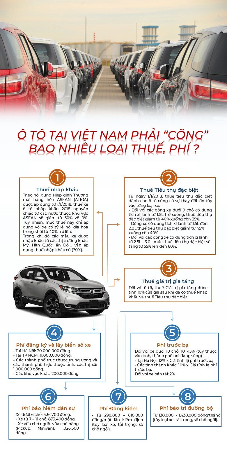 o-to-tai-viet-nam-phai-cong-bao-nhieu-loai-thue-phi