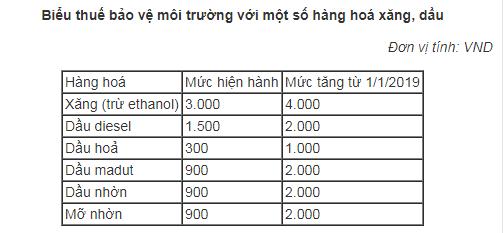 tu-1-1-2019-moi-lit-xang-se-chiu-thue-moi-truong-4-000-dong