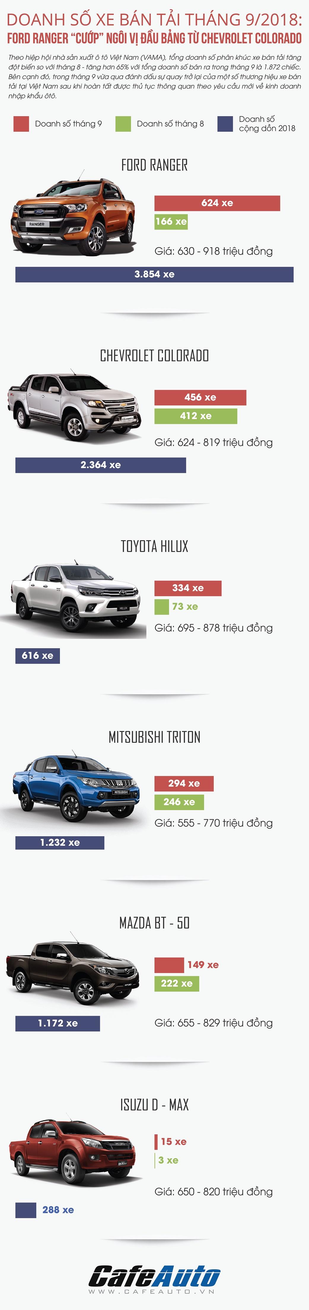 doanh-so-xe-ban-tai-thang-9-2018-ford-ranger-chiem-ngoi-vi-dau-bang-tu-chevrolet-colorado