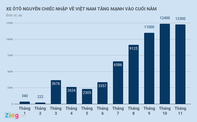 3-thang-cuoi-nam-oto-nhap-ve-viet-nam-cao-hon-8-thang-truoc-cong-lai