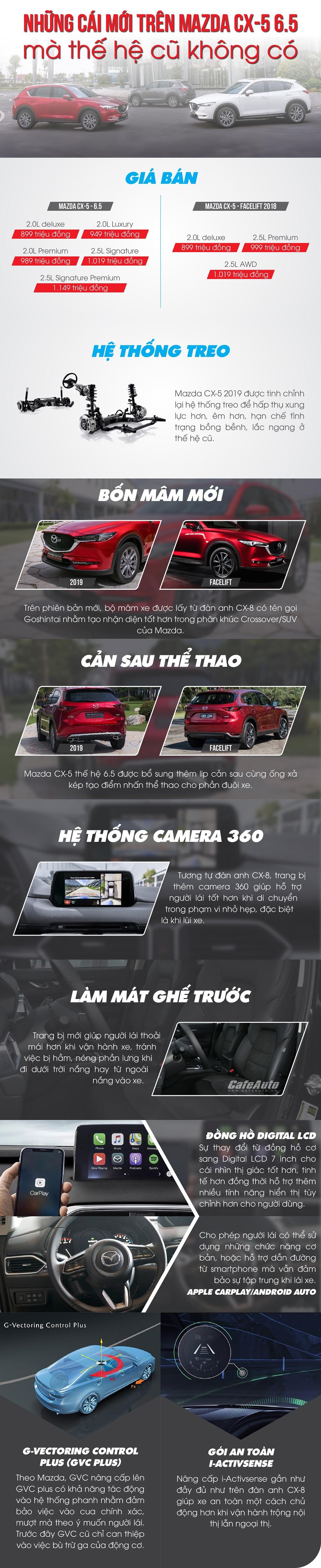 nhung-cai-moi-tren-mazda-cx-5-ma-the-he-cu-khong-co