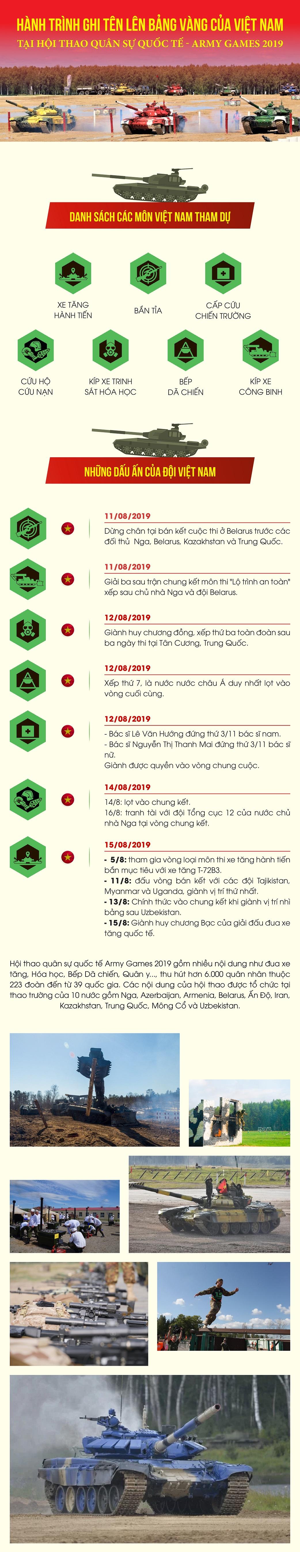 hanh-trinh-doan-viet-nam-tai-hoi-thao-quan-su-quoc-te-army-games-2019