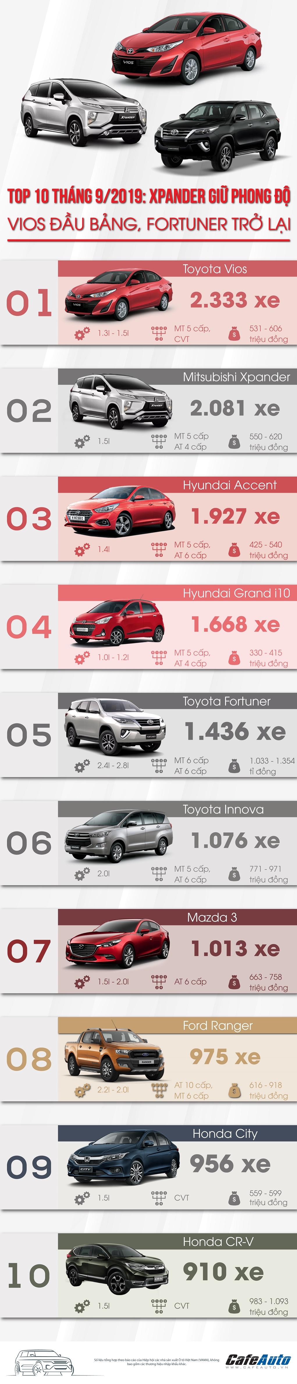 top-10-thang-9-2019-xpander-giu-phong-do-vios-dau-bang-fortuner-tro-lai