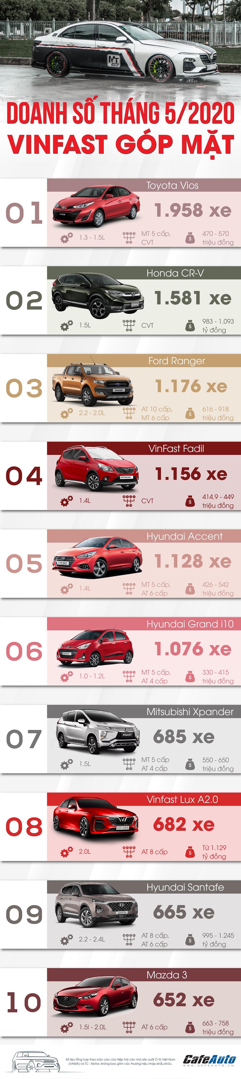 top-10-xe-thang-5-2020-vinfast-gop-mat