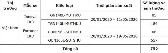 33-000-xe-toyota-tai-viet-nam-bi-trieu-hoi-co-ca-xe-binh-dan-lan-xe-sang