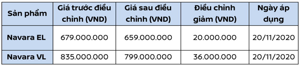 ve-tay-nha-phan-phoi-moi-khong-lau-nissan-navara-thay-doi-gia-ban-tu-659-trieu-dong